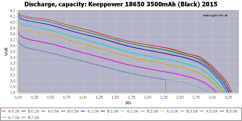 keeppower-18650-3500-capacity