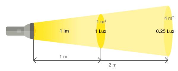 ok-lumens_vs_lux