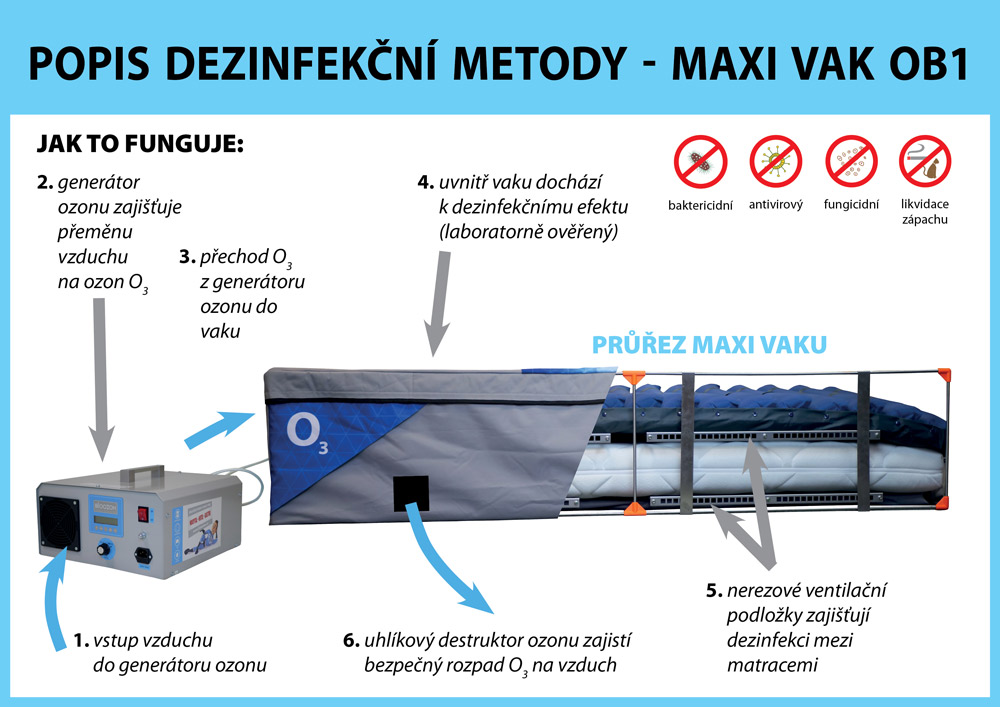popis_o3_metody_maxi_vak-ob1