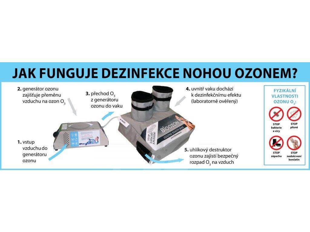 Ozonový PROFI vak OV4 dlouhý na nohu