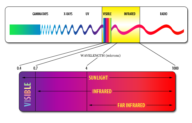 infrared-wavelength