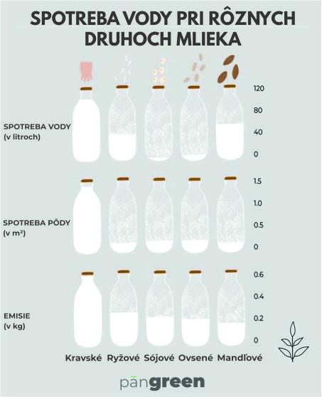 Rastlinné mlieko či kravské?