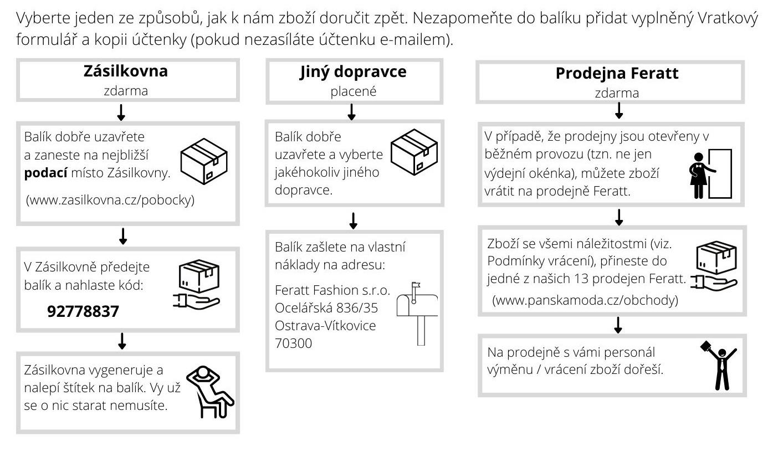 Instrukce pro vrácení a výměnu zboží