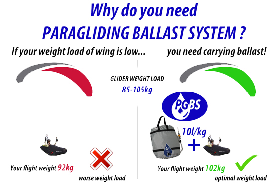 Why do you need paragliding ballast system ?