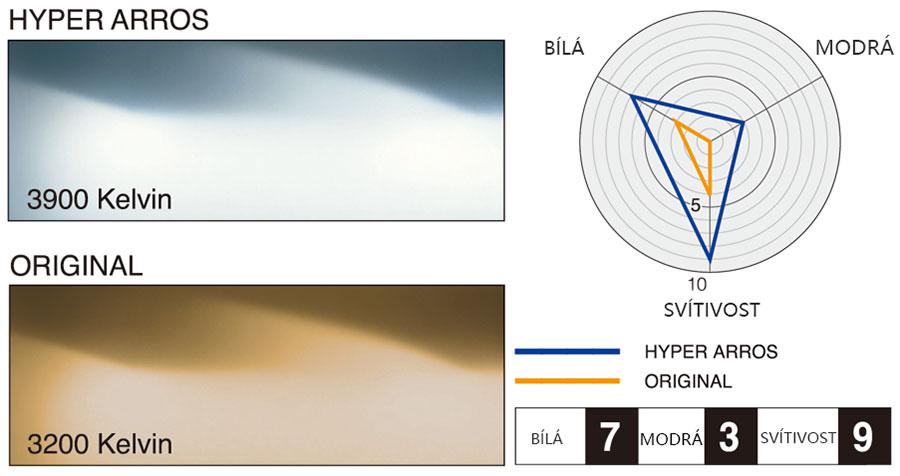 autozarovky-hyper-arros-porovnani-barvy-svetla