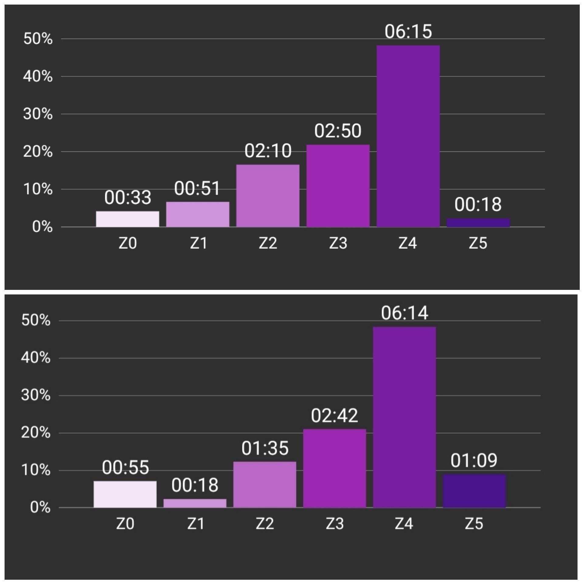 Štúdia o vplyve doplnku pH Balance na športový výkon - nižšia maximálna tepová frekvencia, nižšia priemerná tepová frekvencia a kratší čas strávený vo vysokej intenzite