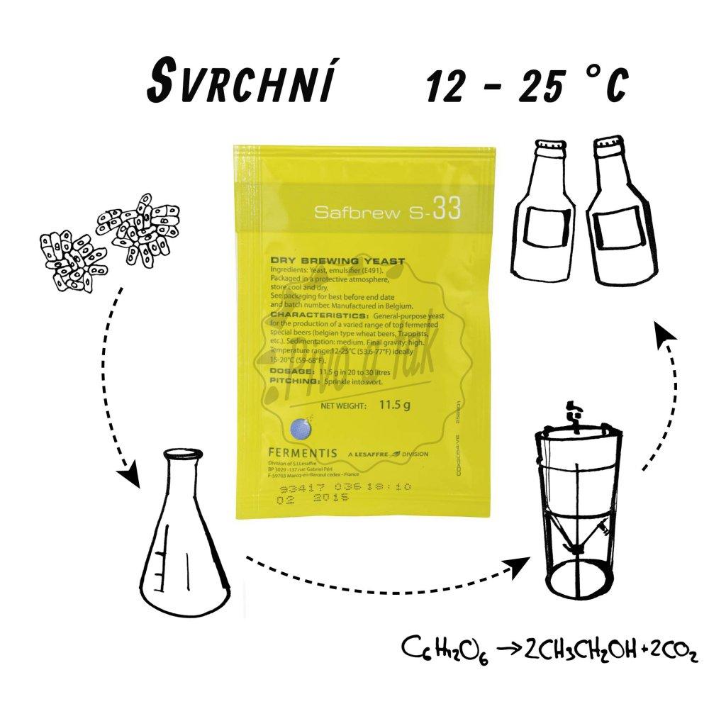 Kvasnice Fermentis SafAle S-33 11,5 g