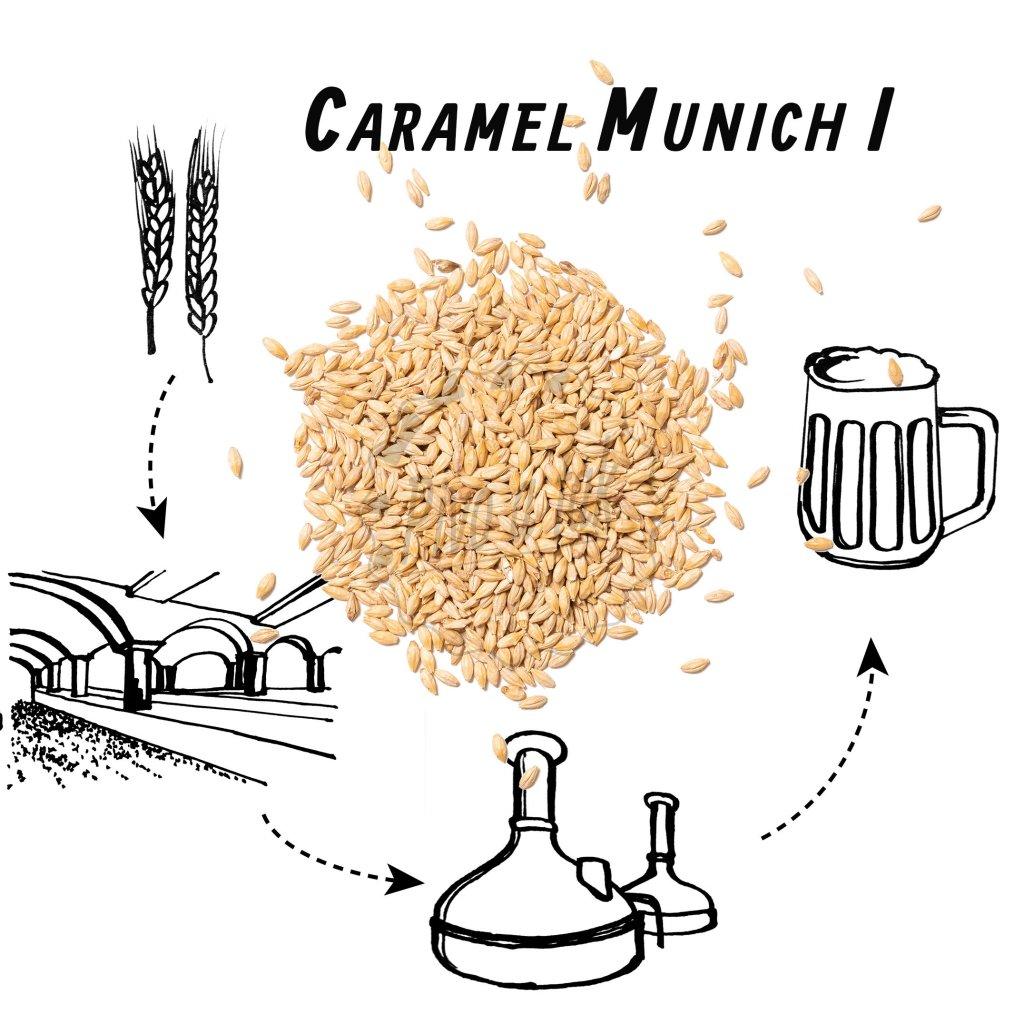 Slad BEST Caramel Munich I (mnichovský kamamelový)