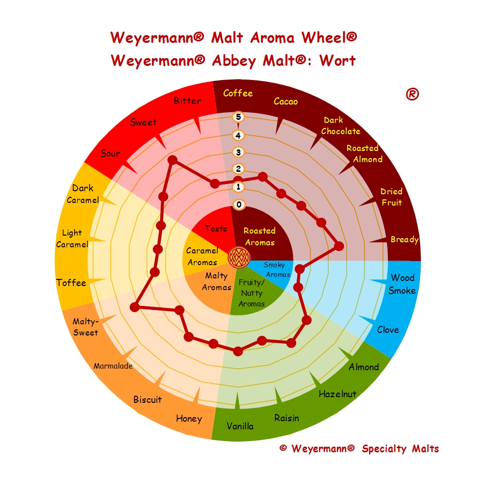 Weyermann%C4%99%20Abbey%20Malt%C4%99_Wort