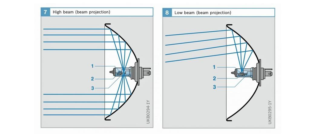 LED-autoziarovky-H7-parabola