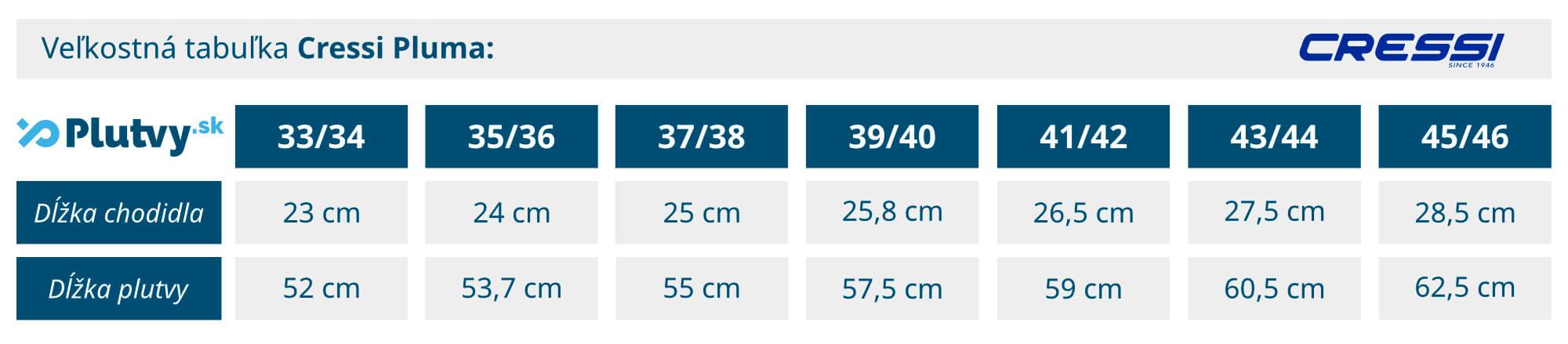 Tabuľka veľkosti pre plutvy Cressi Pluma na šnorchlovanie a rekreačné potápanie od Plutvy.sk