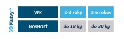 detske nafukovacie rukáviky na plávanie, veľkosti, v e-shope Plutvy.sk
