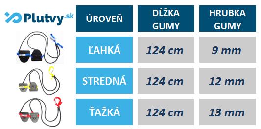 Tabuľka rozmerov posilňovacích plaveckých gúm Topswim od PLUTVY.sk