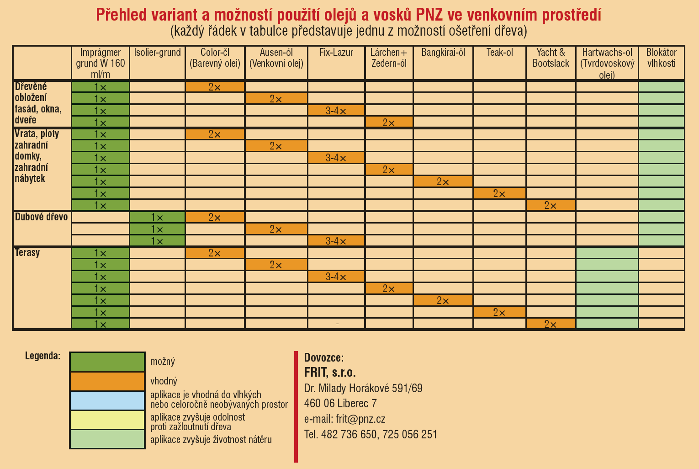 Přehled variant a možností použití olejů a vosků PNZ ve venkovním prostředí