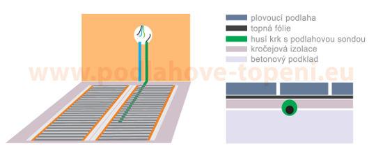 podlahové čidlo topné fólie