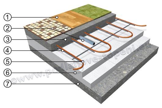 Topný kabel na kari síti v betonu