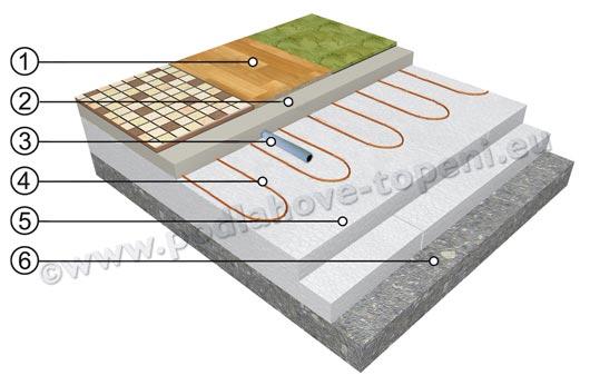 Topný kabel zalitý ve vrstvě anhydritu nebo betonu