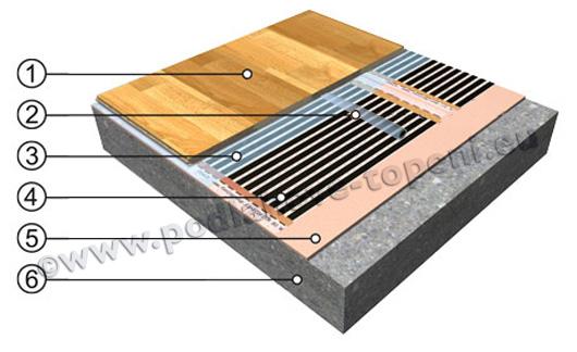 Topná fólie pod laminátovou nebo dřevěnou plovoucí podlahou
