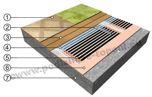 Topná fólie pod koberec, PVC .... s deskami HEAT-PAK