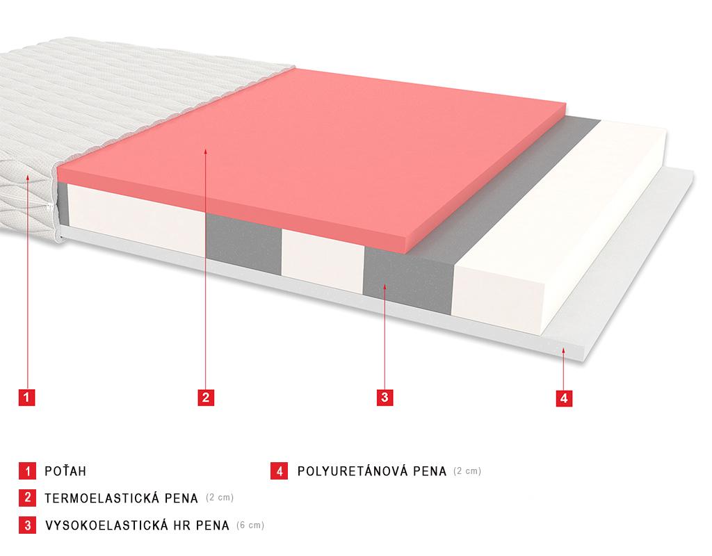 Millo matrac z polyuretánovej peny s pamäťovou Visco (lenivou) penou 140x70