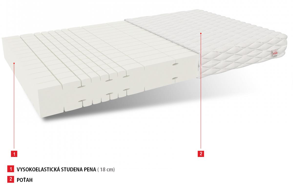 elastický matrac 140x200