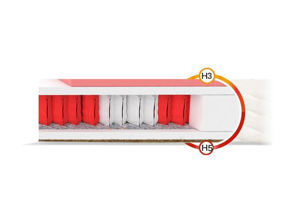 Taštičkový matrac Ivory 200x160