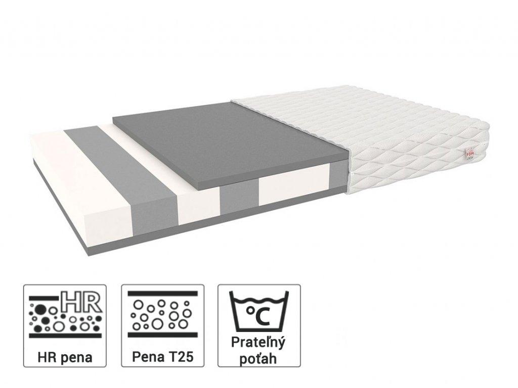 Lujza matrac z polyuretánovej peny s HR penou 180x90