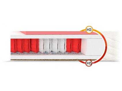 Taštičkový matrac Ivory 200x100