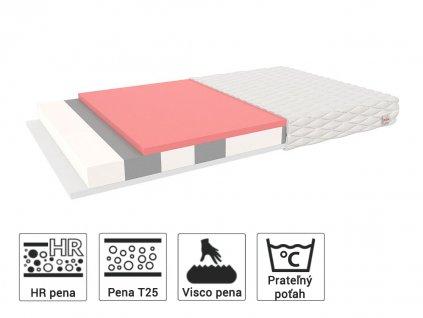 Millo matrac z polyuretánovej peny s pamäťovou Visco (lenivou) penou 160x70