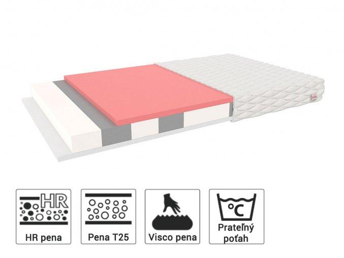 Penový matrac 190x80 Millo