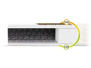 Sealy matrace s kokosovým vláknom 200x180