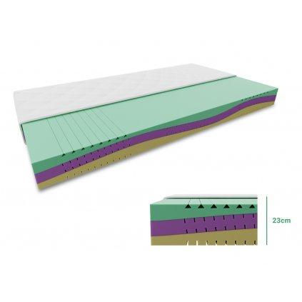 Pěnová matrace EUREBIA 23 cm 80 x 200 cm