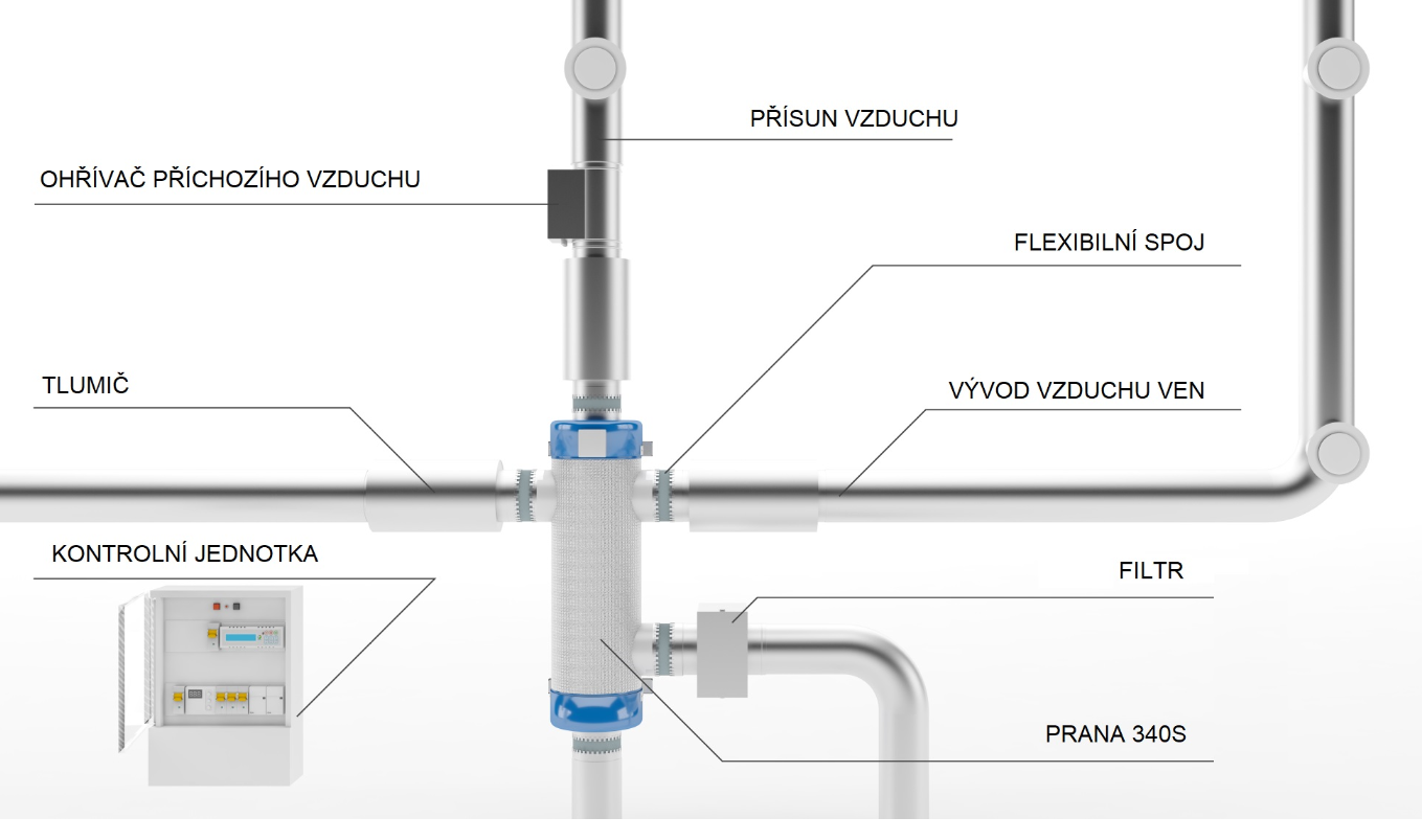 Schema centralniho ventilacniho systemu