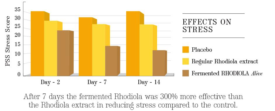 ALIVE-stress-graph-1