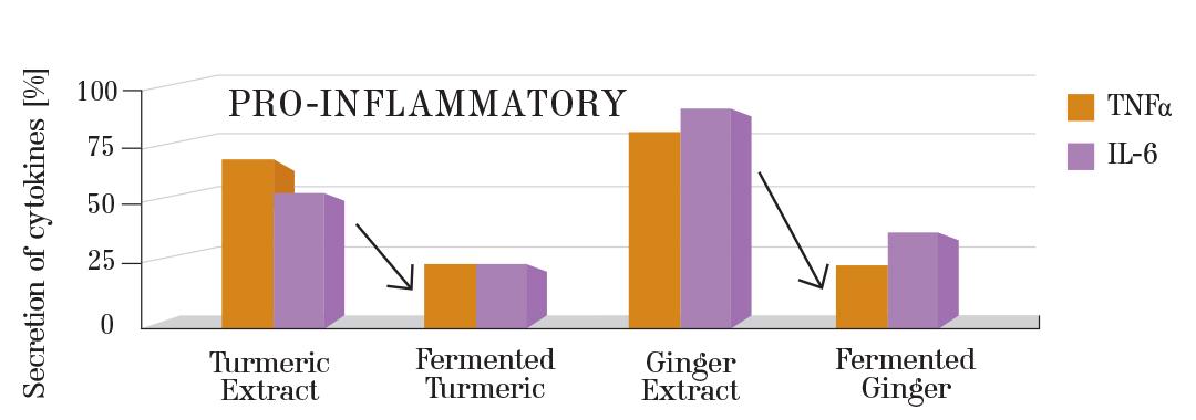 SIGNATURE-Pro-Inflamatory-Graph-1