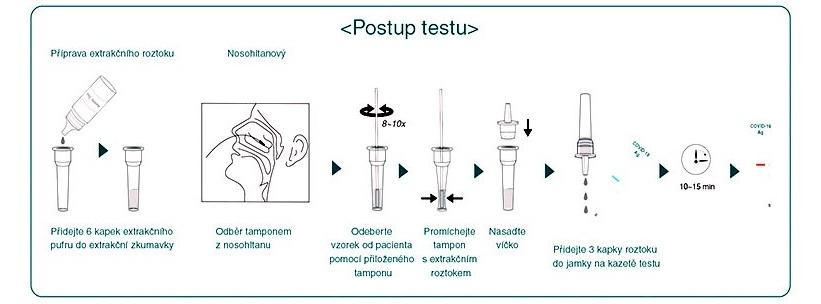 Rychly-antigenni-test-postup