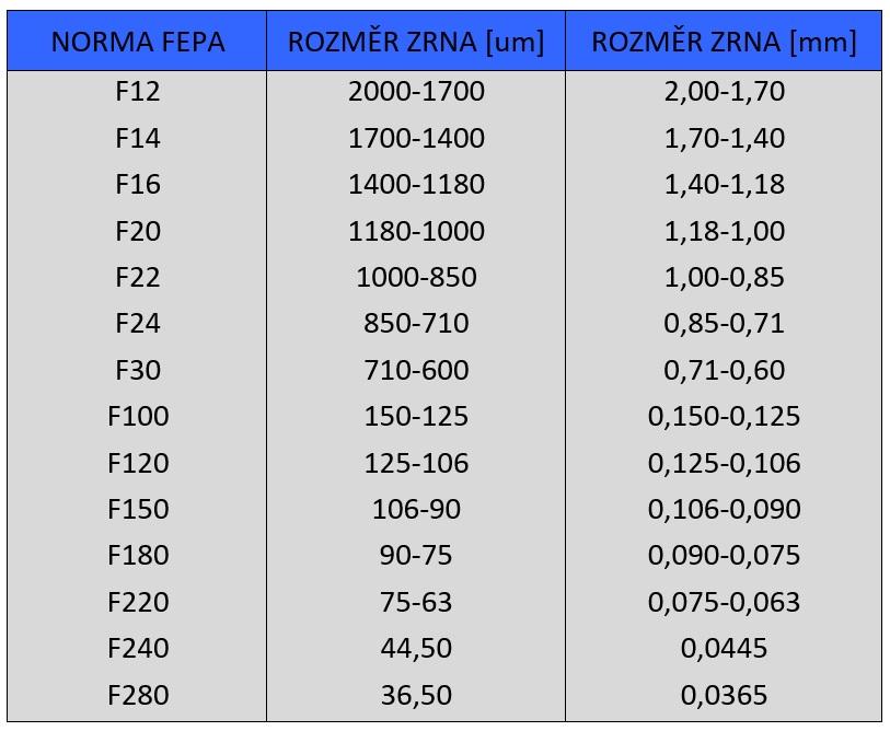Hnědý korund 96-F12-F280