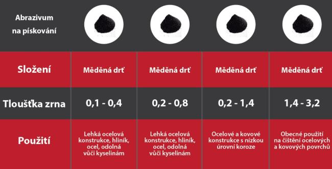 abrazivum_pieskovanie_CZ