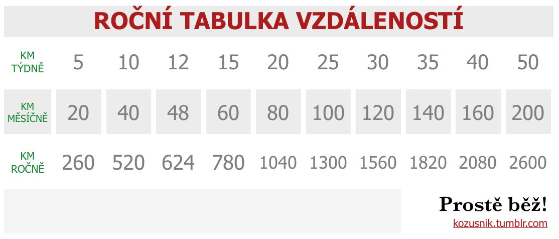 Přehledná tabulka vzdáleností
