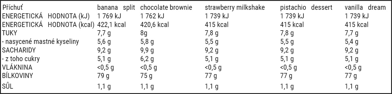 protein tabulka EN hodnoty