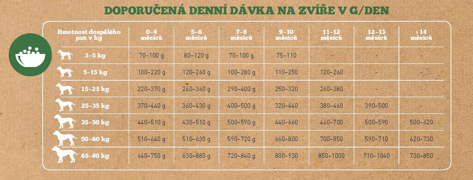 Puppy_tabulka_davkovani