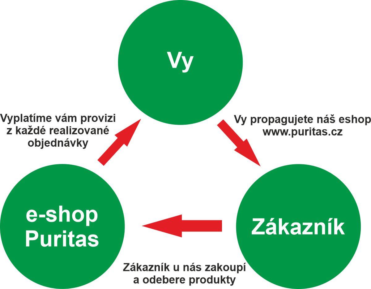 provize