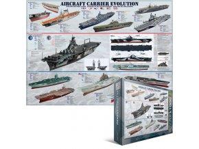 Letadlové lodě - vývoj (Aircraft Carrier Evolution)