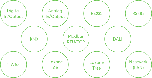 Loxone API