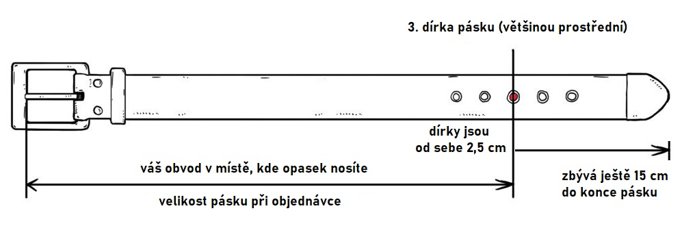 delka-opasku