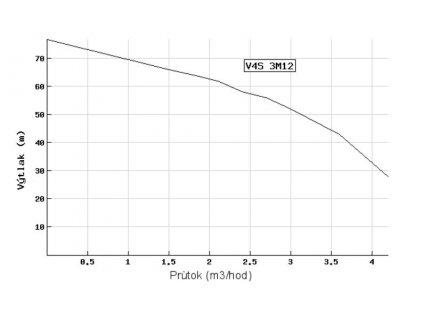 Ponorné čerpadlo EVAK V4S-3M12 400V do studní a vrtů