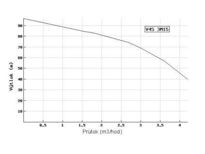 Ponorné čerpadlo EVAK V4S-3M15 230V do studní a vrtů