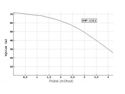 Ponorné čerpadlo EVAK V4P-1311 230V