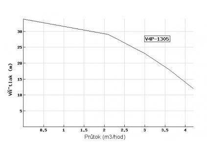 Ponorné čerpadlo EVAK V4P-1305 230V