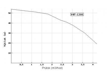 Ponorné čerpadlo EVAK V4P-1308 230V